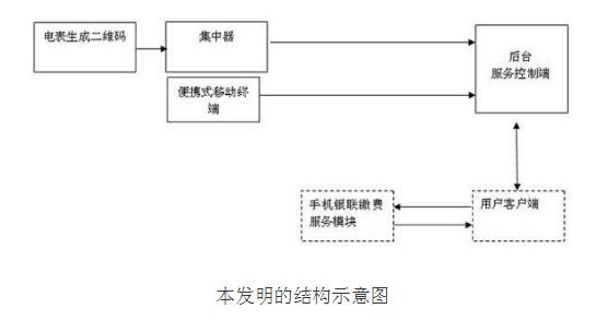 基于二维码的电力抄表系统的原理及设计