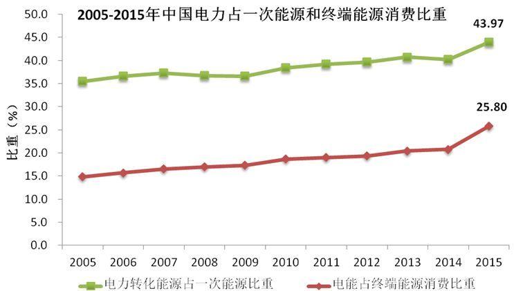中电联王志轩:中国能源电力转型的十大趋势