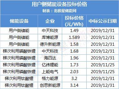 新玩法?中国铁塔储能备电系统招标 要求中标单位需投资削峰填谷
